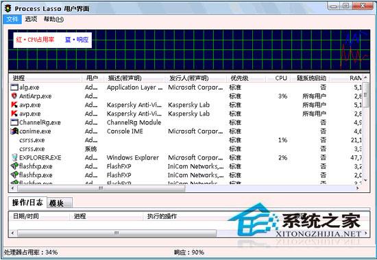 Process Lasso Pro 5.1.0.58 32Bit/64Bit 多国语言官方安装版